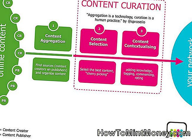 Sisu Curation Process Infographic