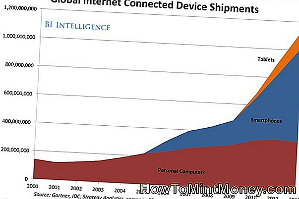 Mobile Internet Devices on the rise