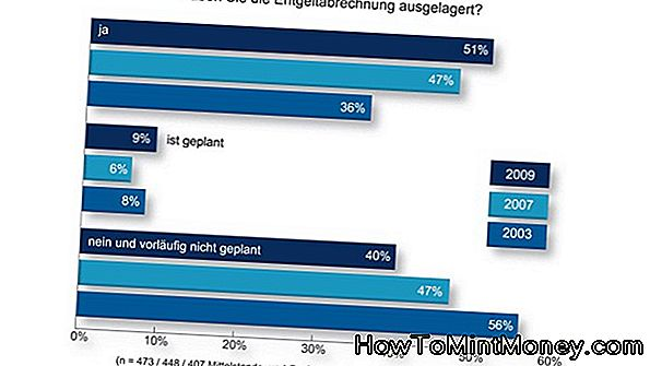 Was ist HR-Outsourcing?