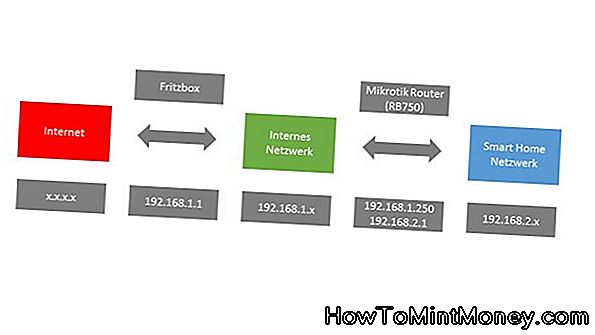 Firewall: Internet-Barbaren am Gateway stoppen!