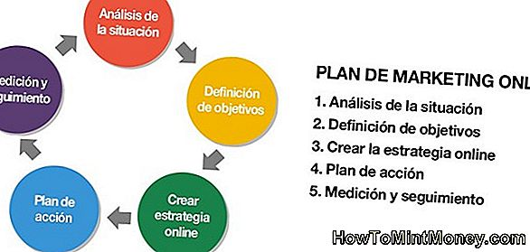 4 Pasos para medir los resultados de marketing