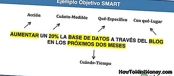 Ejemplo de Smart Motel Marketing