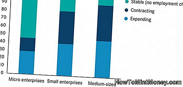 Small Business Outlook 2014: suundumused, rentimine, miinimumpalk